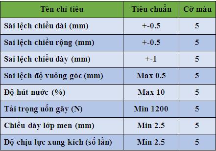 tieu-chuan-chat-luong-gach-bong-dong-tam